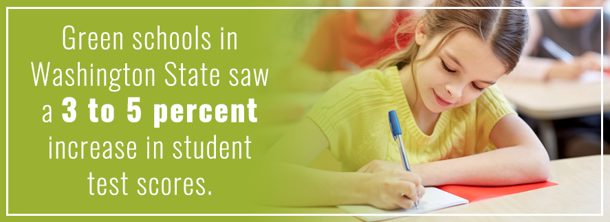 Green cleaning results in a 3-5% increase in student test scores